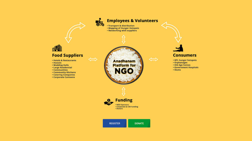The Bengaluru-based group's digital platform marks the International Day of Awareness on Food Loss and Waste Reduction